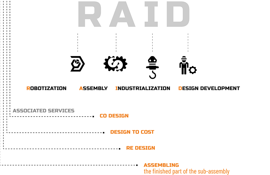 RAID - Robotization, Assembly, Industrialization, Design Development. Associated services : co-design, design to cost, re-design, assembling the finished part to the sub-assembly